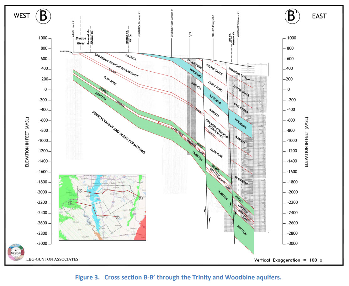 Figure 3. Cross section B-B through the Trinity and Woodbine aquifers